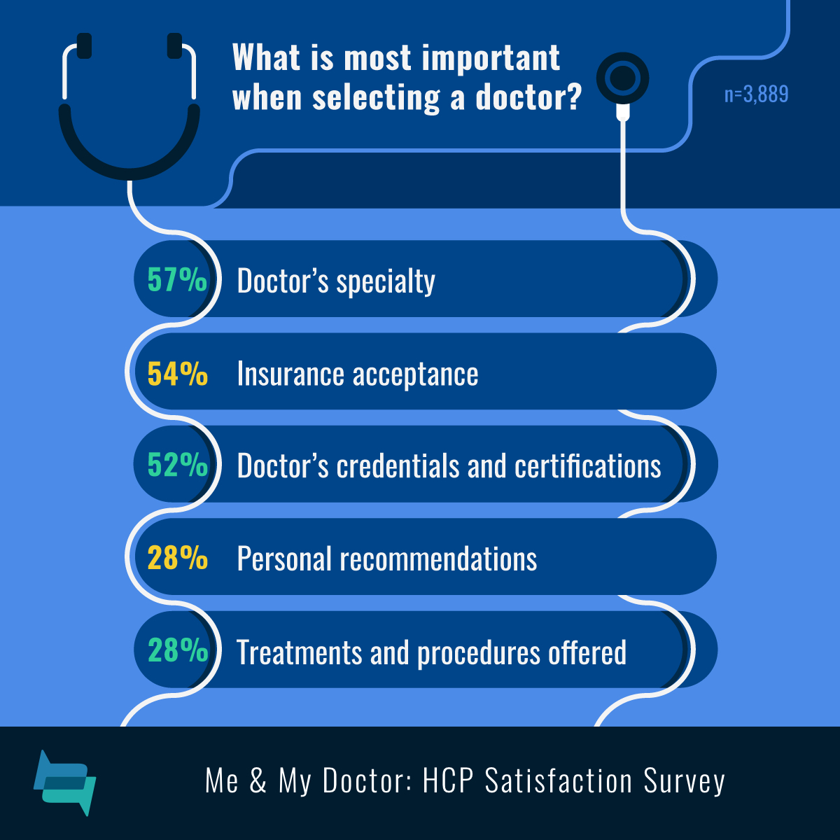 Specialty (57%), insurance (54%), credentials (52%), recommendation (28%), treatments and procedures (28%) affect doctor selection.