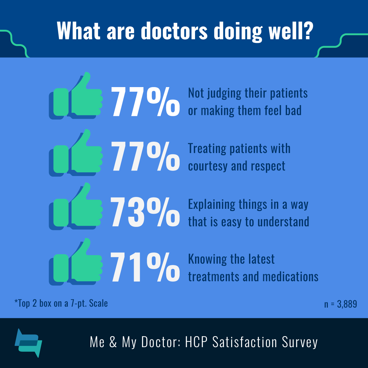 Doctors not judging patients (77%), treating with respect (77%), explaining well (73%), and knowing new treatments (71%).