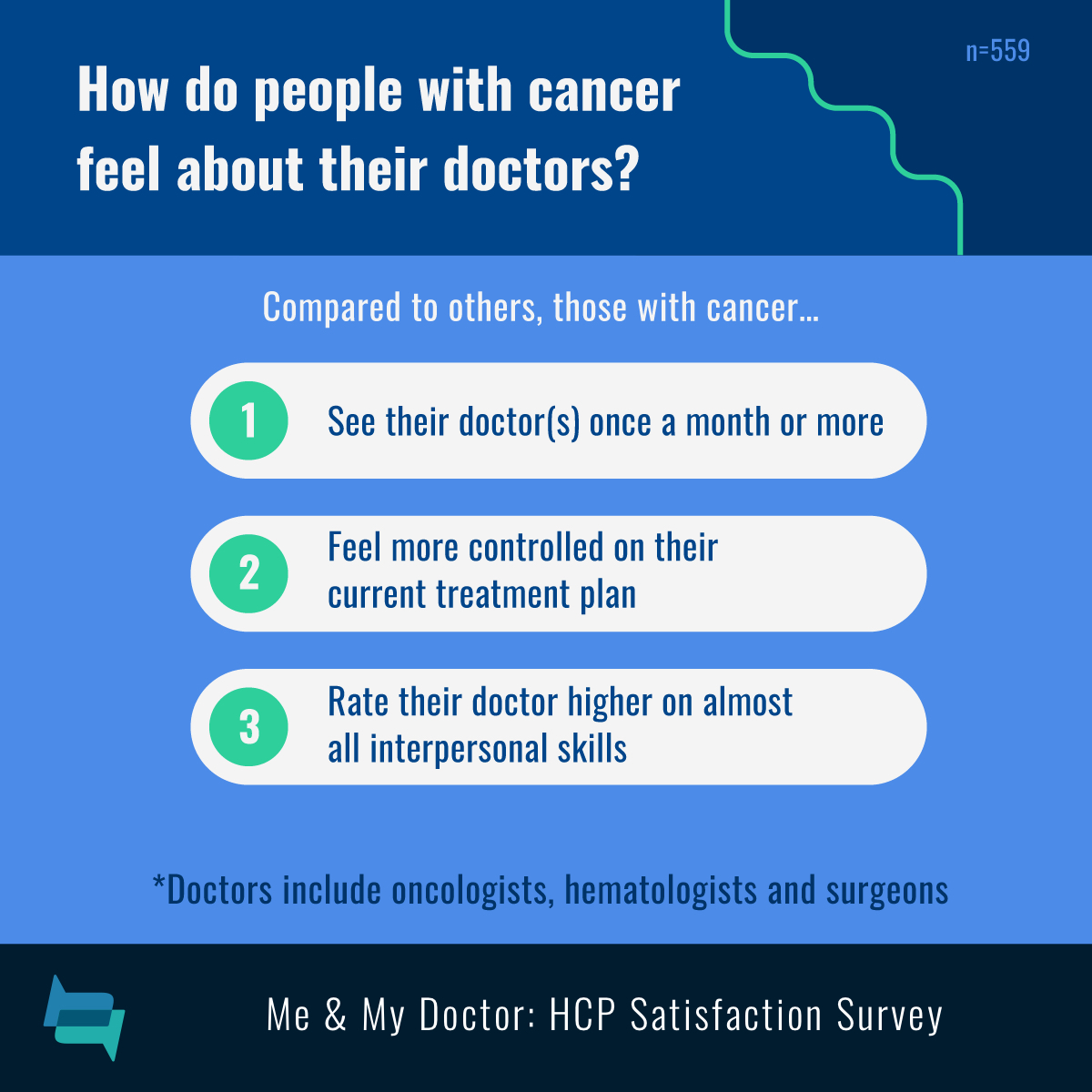 Cancer patients visit doctors more often, rate doctors higher on interpersonal skills, and feel more controlled on their <a href=
