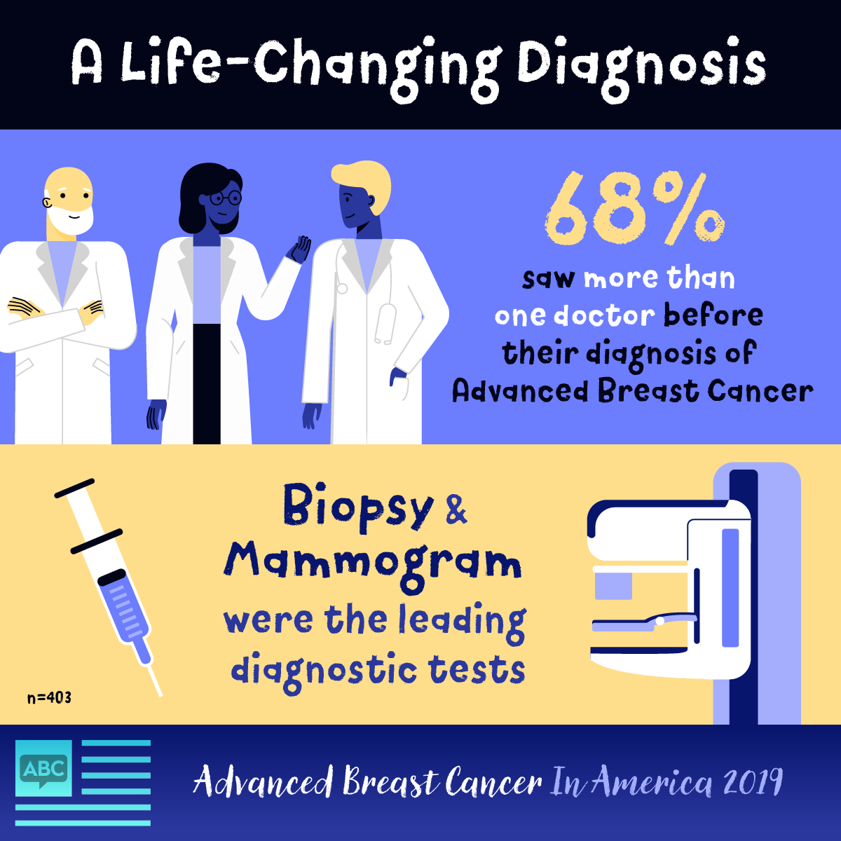 68% saw more than 1 doctor before their diagnosis and for most, biopsy and mammogram were most commonly used.