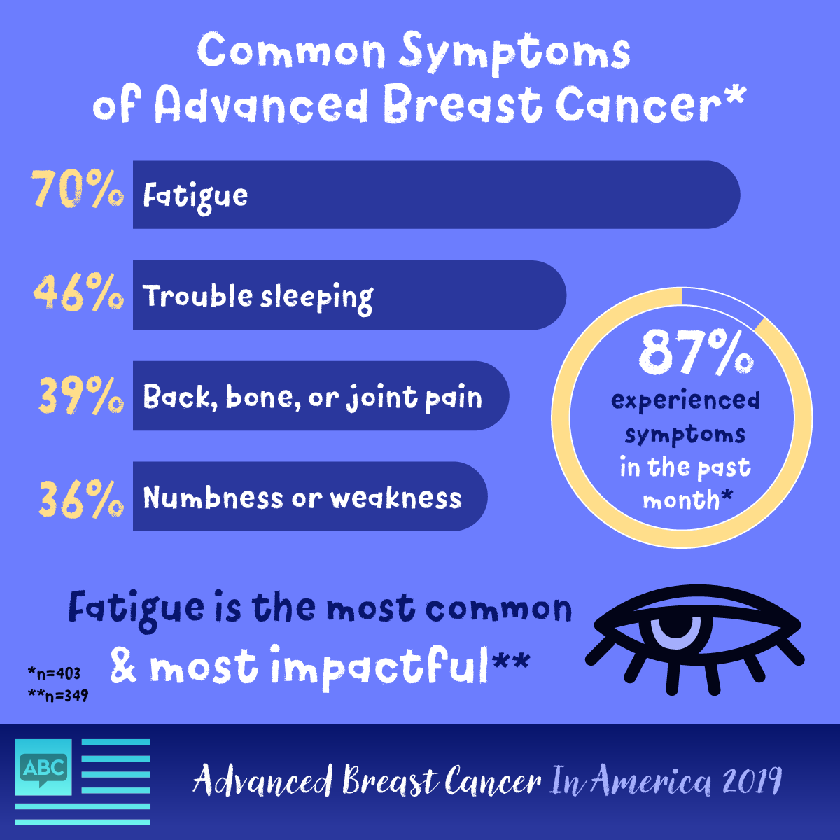 87% of people with advanced breast cancer experienced symptoms in the past month, with fatigue as the most common and impactful.