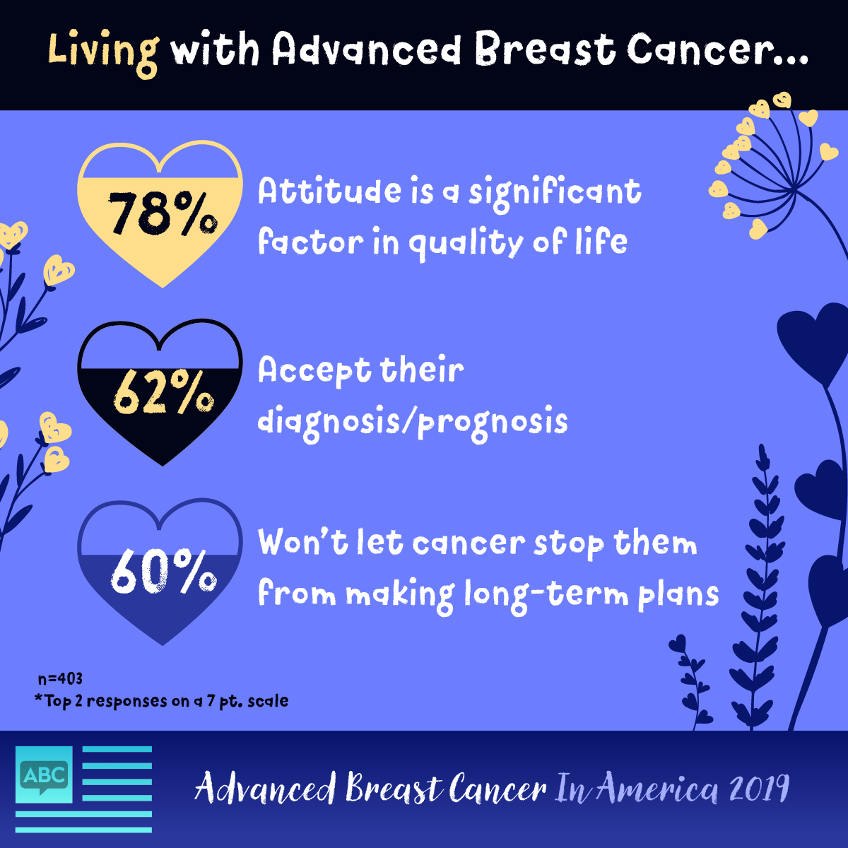 A positive attitude, accepting the diagnosis & making longer-term plans helped those with advanced breast cancer cope.